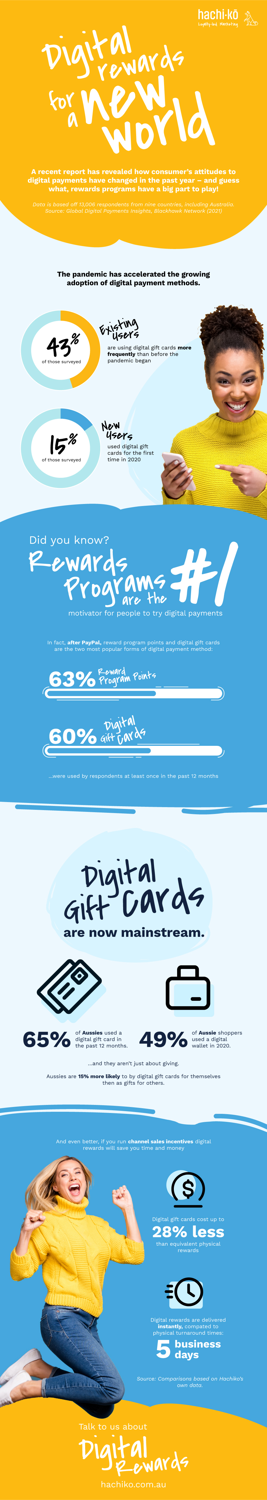 INFOGRAPHIC - Digital Rewards for a New World